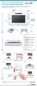 Infografía sobre las características de la Nintendo Wii U